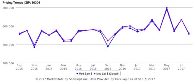 Pricing Trends - ZIP- 30306