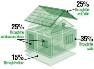 Heat loss in a home without adequate loft insulation or wall insulation