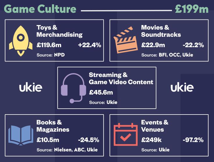 UK Videogames Market Value - Culture