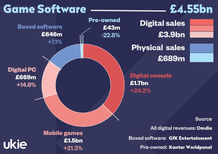 UK Videogames Market Value 2020 - Software.