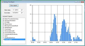 TimeLogger working time graph