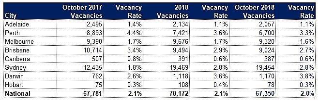 Vacancy Rates Slip in October