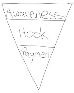 ECommerce Marketing Funnel