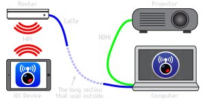 diagram of iOS live video streaming gear connections