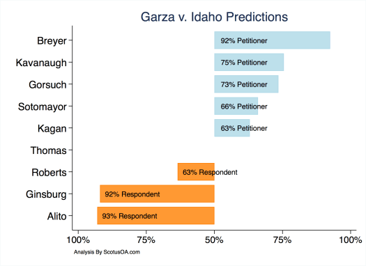 Supreme Court Oral Argument Prediction for Garza v. Idaho based on the oral argument of October 30, 2018.