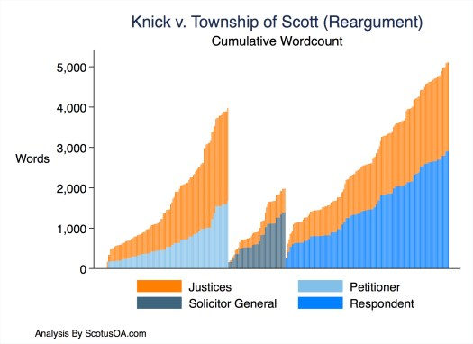 Cumulative word count in Knick v. Township of Scott (January 16, 2019).