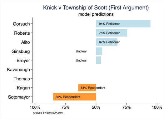 Supreme Court Oral Argument Prediction for Knick v. Township of Scott (October 13, 2018).