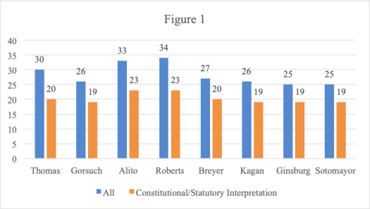 Bar chart showing number of times Kavanaugh voted with each other justice. Details described in the text.