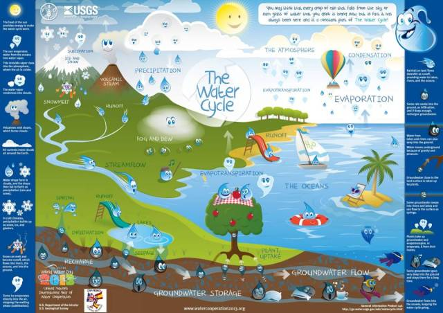 USGS_FAO_WaterCycle