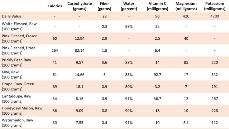 Table: Nutritional contents of raw, frozen, and dried dragon fruit, prickly pear, kiwi, grape, cantaloupe, honeydew melon, and watermelon