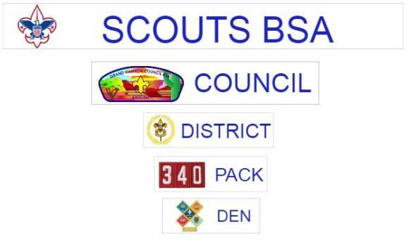 BSA Scouting Organizational Chart