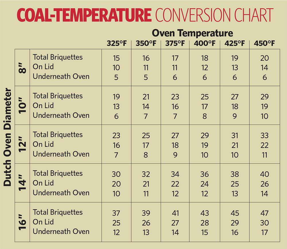 CoalConversionChart