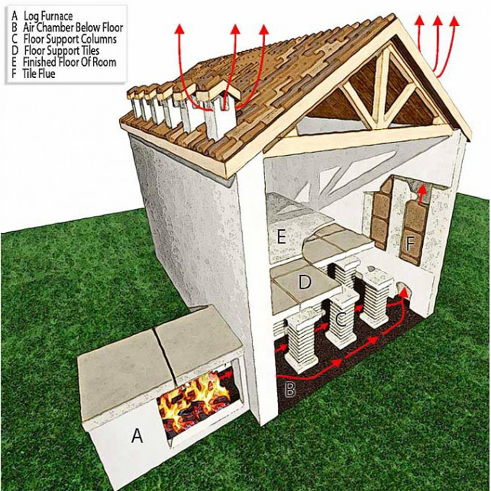 Ancient Roma Heating Diagram