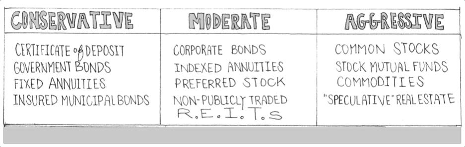 alternative investment types