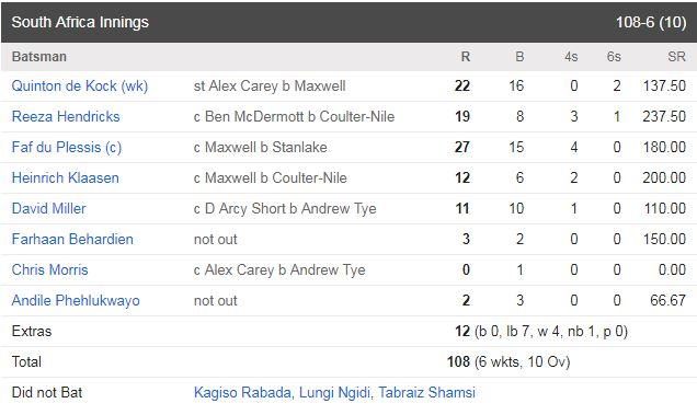Maxwell show faded as South Africa sealed an easy win scorecard 2