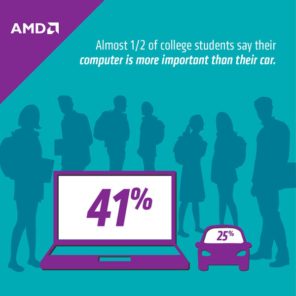 41% of students say their computer is more important than their car. #ifitcangame #amd