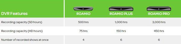 TiVo Roamio Boxes #TiVoMom