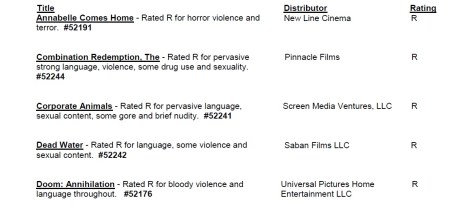 CARA/MPAA Film Ratings BULLETIN For 06/05/19; Official MPAA Ratings & Rating Reasons Announced For 'Annabelle Comes Home', 'The Lighthouse', 'Doom: Annihilation', 'Corporate Animals' & More 3