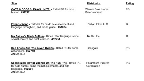 CARA/MPA Film Ratings BULLETIN For 06/10/20; MPA Ratings & Rating Reasons For 'The SpongeBob Movie: Sponge On The Run', 'Friendsgiving' & More 2