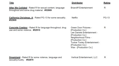 CARA/MPA Film Ratings BULLETIN For 09/30/20; MPA Ratings & Rating Reasons For 'Fatman', 'Concrete Cowboy' & More 9