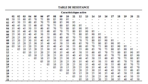 table de resistance - Basic RPS