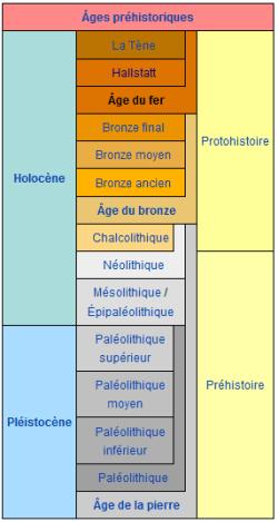 Les ages préhistoriques