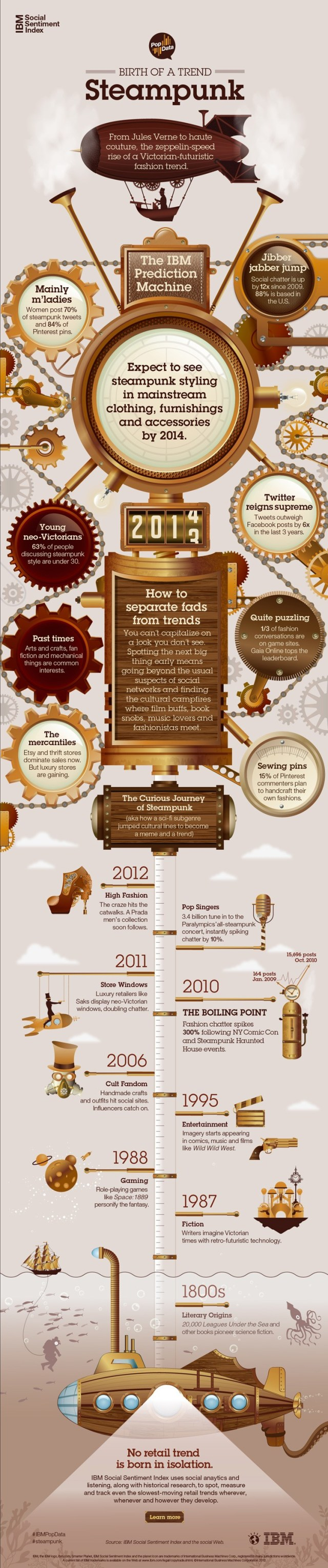 IBM Social Sentiment Index Birth of a Trend: Steampunk