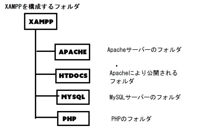 XAMPPを構成するフォルダ