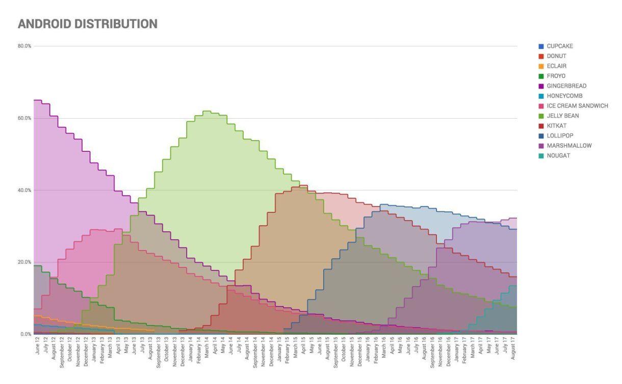 Distribución de Android 2