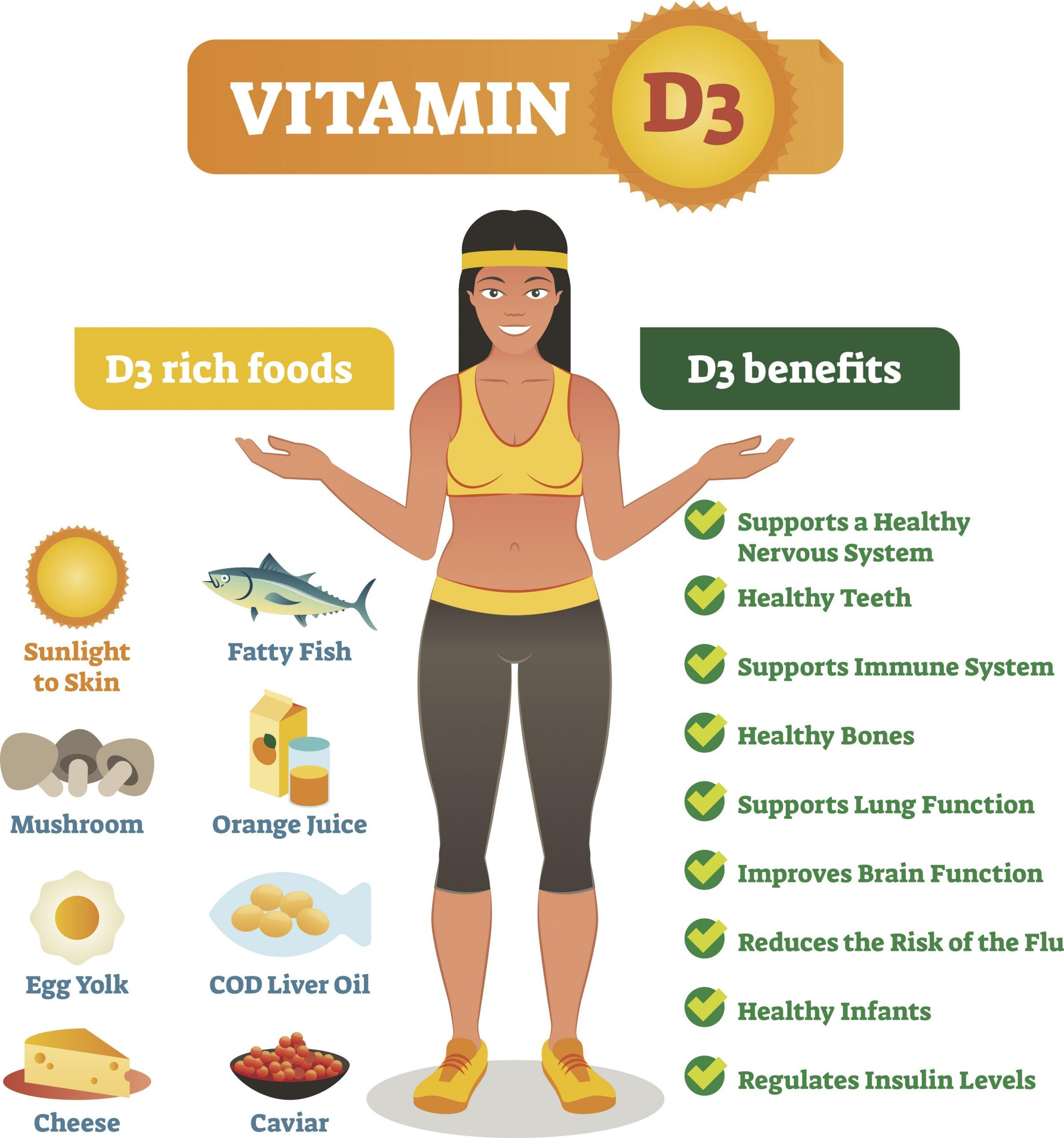 Why All This Talk About Vitamin D3?