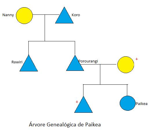 Árvore Genealógica da família de Paikea, mostrando as relações entre os indivíduos.