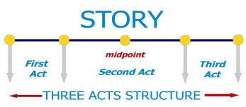 Characters Alliance gives strenght and continuity to the Three Acts Structure