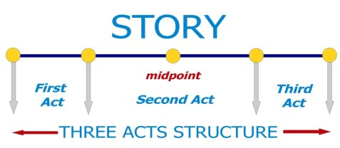 what is a story: the story is everything that happens between Inital balance and final balance