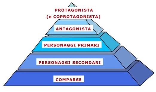 Lezione Base che spiega la differenza tra Protagonista e Coprotagonista