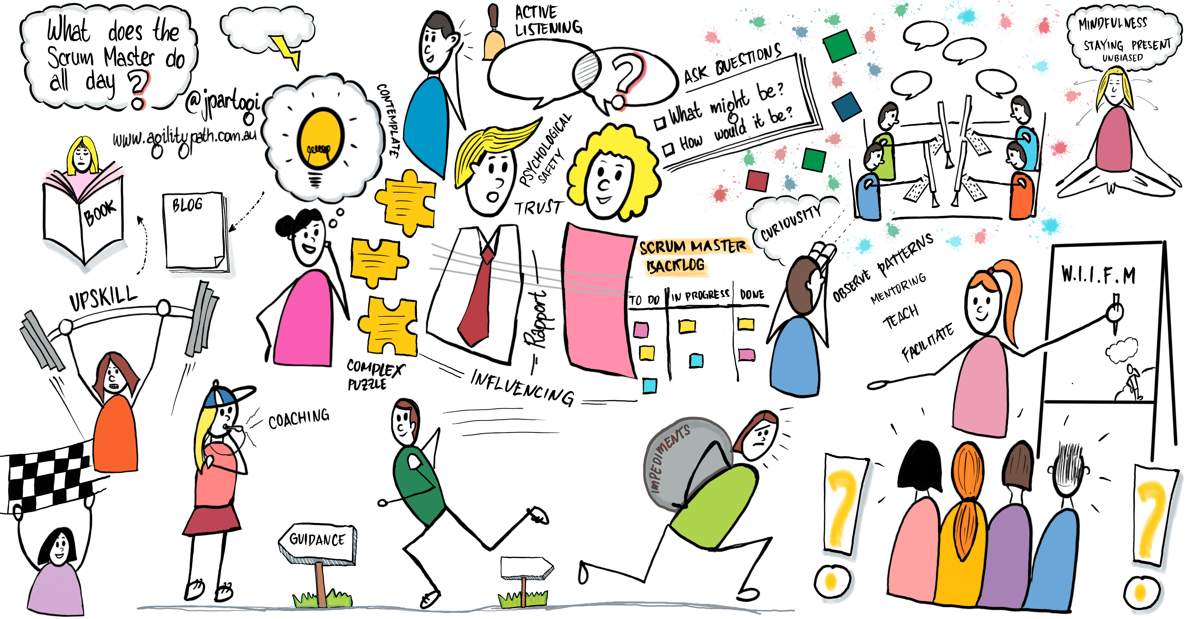 What Does The Scrum Master Do All Day Scrum Org