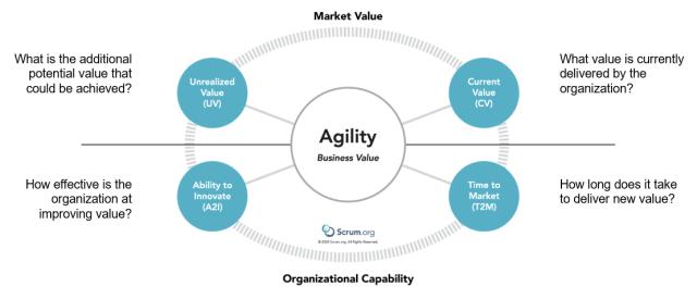 EBM Key Value Areas