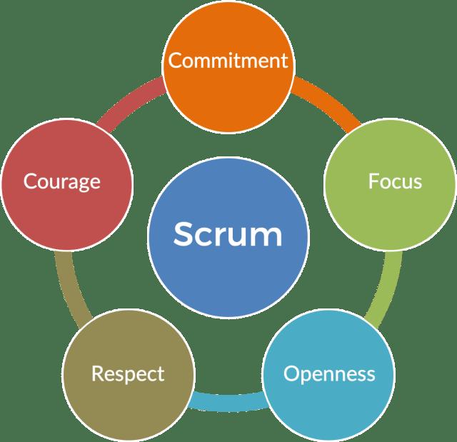 The Scrum Values
