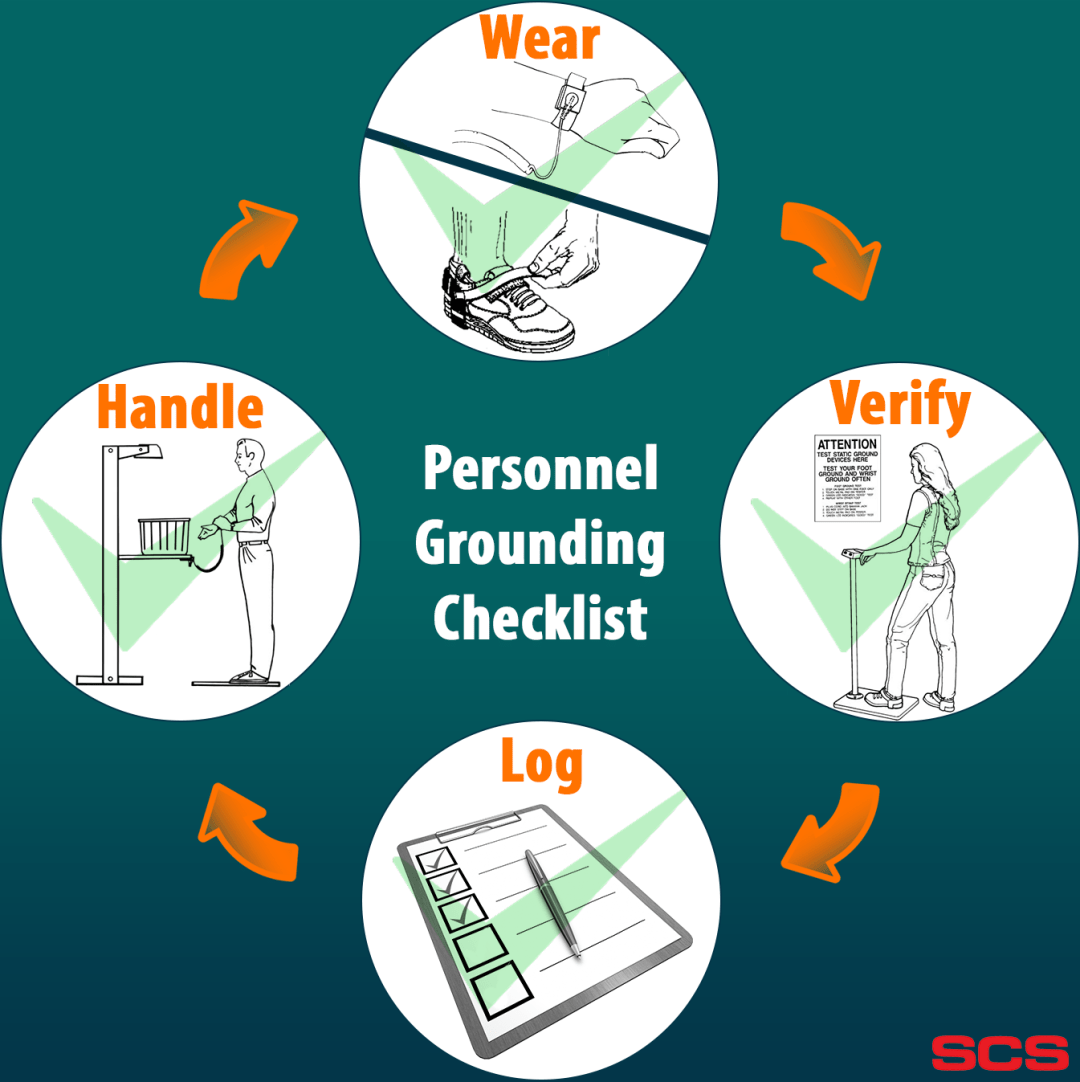 Your Personnel Grounding Checklist - Wear, Verify, Log, Handle