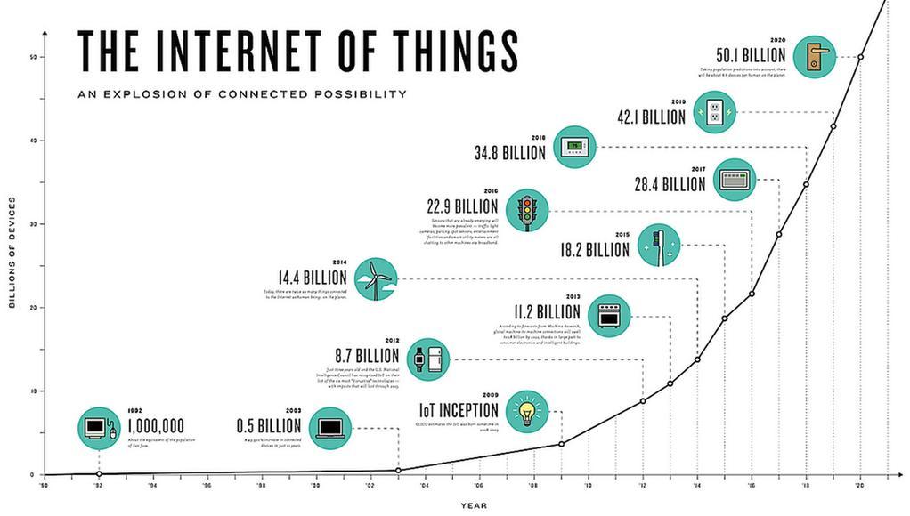Iot History-min.jpg