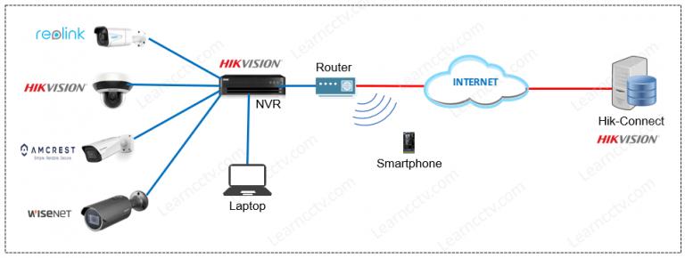 Cách thêm camera IP vào NVR Hikvision