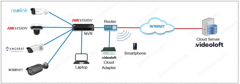 Cách cấu hình NVR Hikvision cho Ghi hình đám mây