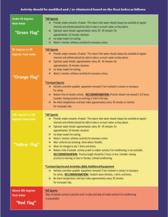 Heat guidelines for athletes