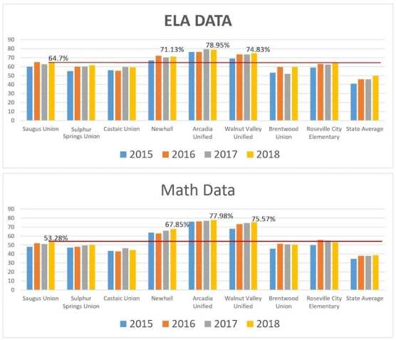 ELD and Mth Data 2 SUSD