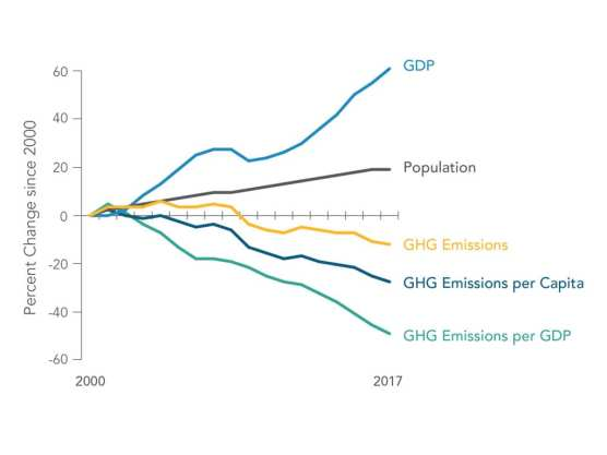 california greenhouse gas emissions chart 2000-2017