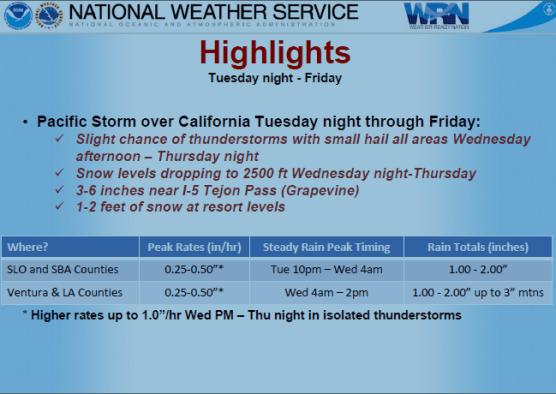 wind advisory and rain and snow