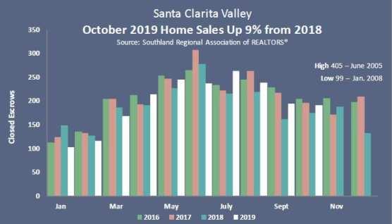 october 2019 condo and home sales srar stats