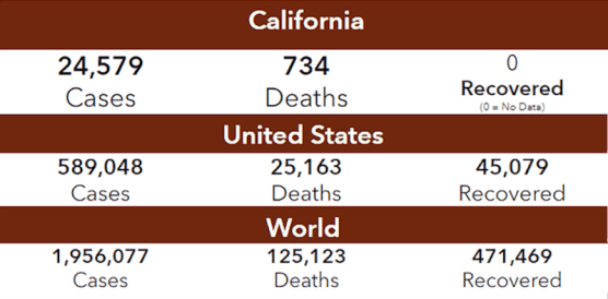 LA County, State, World COVID-19 Cases