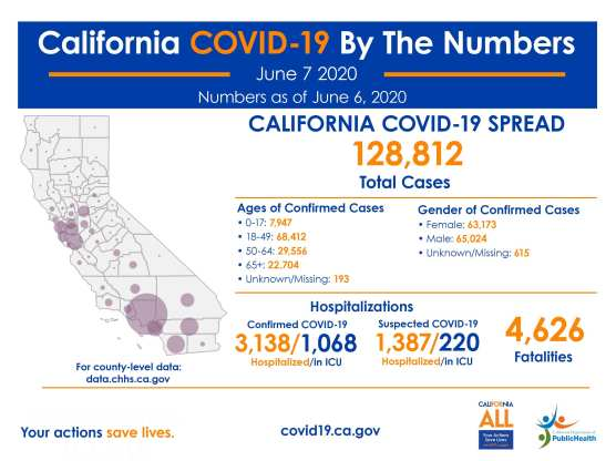 covid-19 roundup california cases sunday june 7