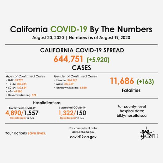 COVID-19 CA