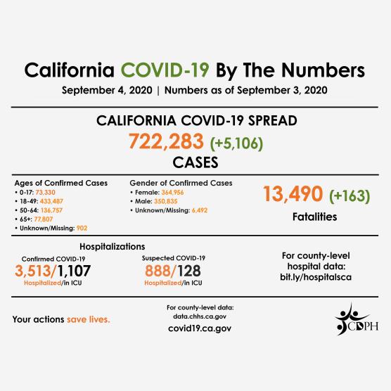 covid-19 roundup friday september 4 california
